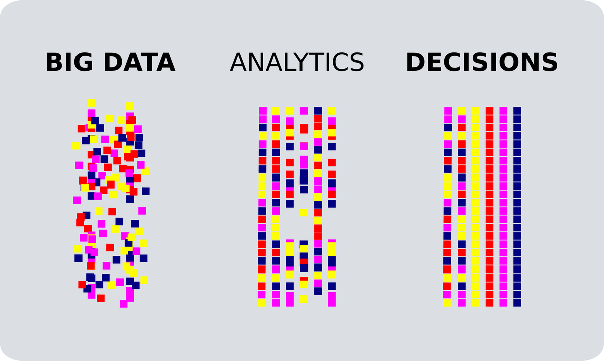 Comparing big data, analytics, and decisions with dots.